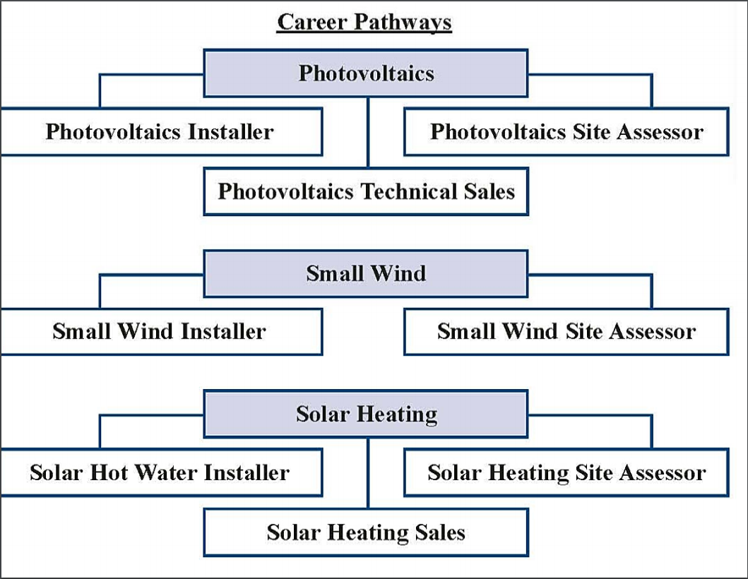 Clean Energy Career Pathways